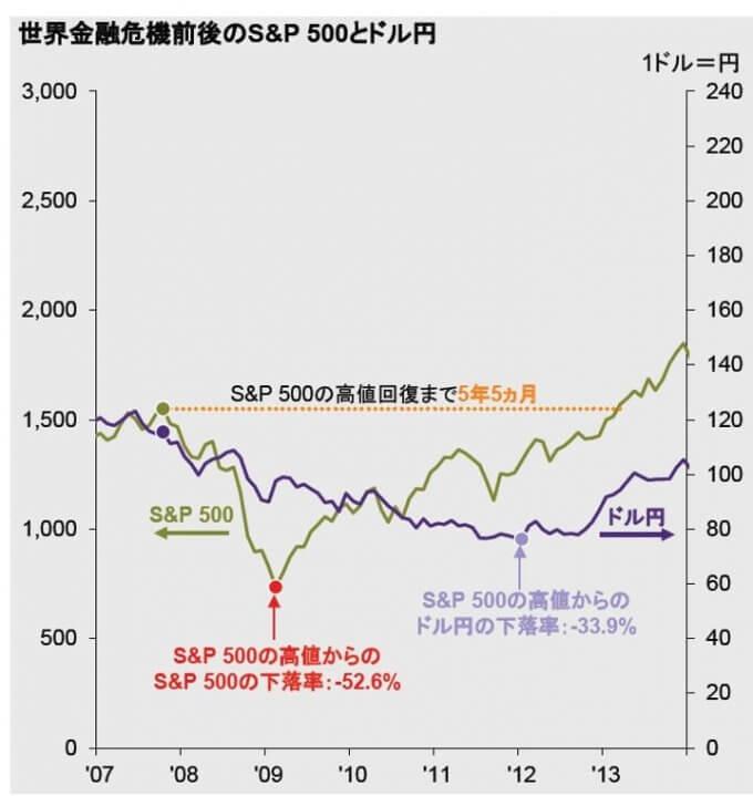 リーマンショック前後のS&P500