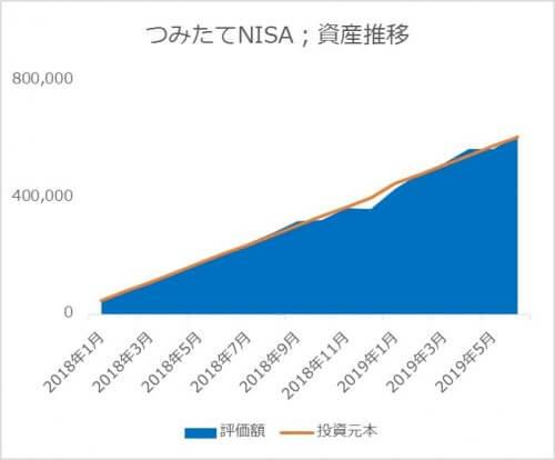 つみたてNISAの資産推移_2019.06