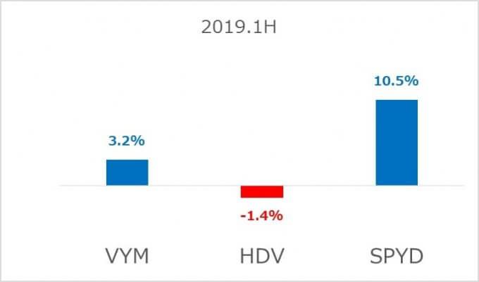 高配当ETFの増配率比較 2019.1H