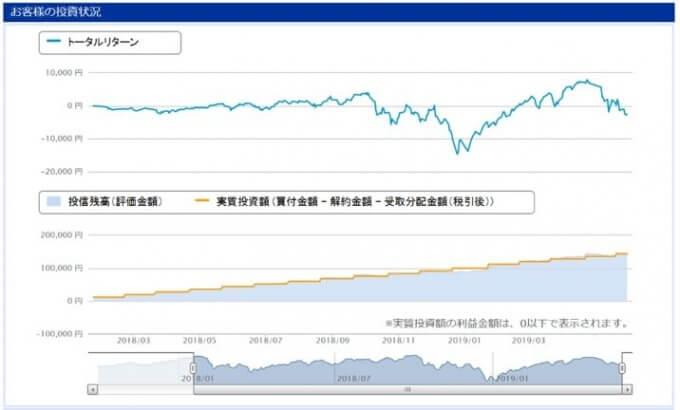 楽天証券で積立投資;投資信託トータルリターン画面 v2