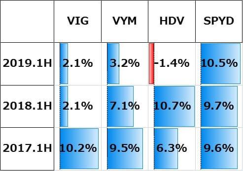 高配当ETFの増配率比較