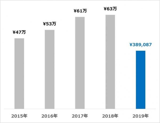 受取配当金の推移 2019.06