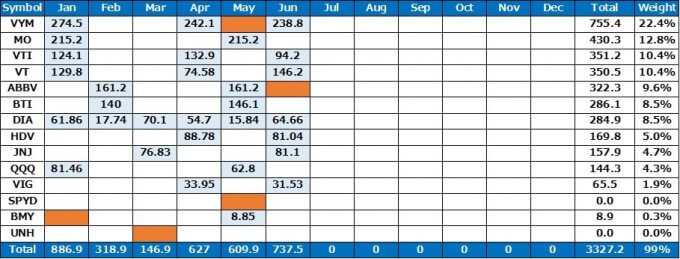 米国株からの受け取り配当金 2019.06