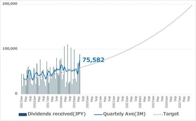 受取配当金3か月平均の推移 2019.06