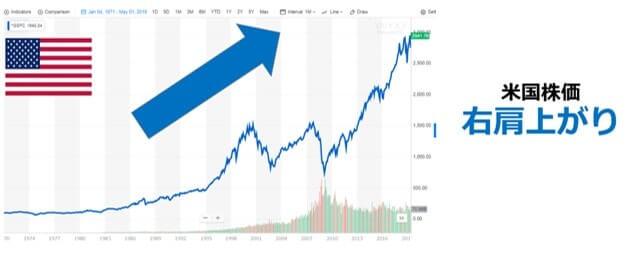 米国株価の推移(S&P500)、引用;ヤフーファイナンス-