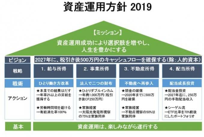 資産運用方針【2019年版】