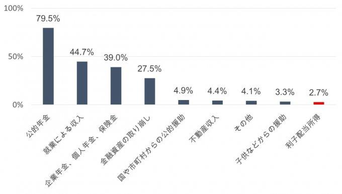 老後の生活費の収入源:「家計の金融行動に関する世論調査」[二人以上世帯調査] (2017年) より作図