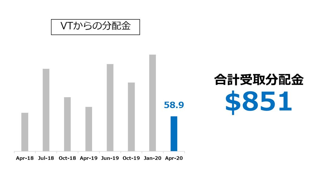VTからの受取分配金推移 2020.04