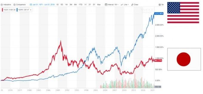 日米株価の比較 引用;ヤフーファイナンス