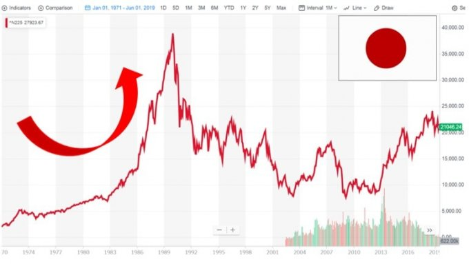 日本株価の推移(日経225)、引用;ヤフーファイナンス