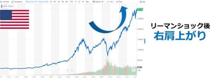 米国株価の推移(S&P500)②引用;ヤフーファイナンス