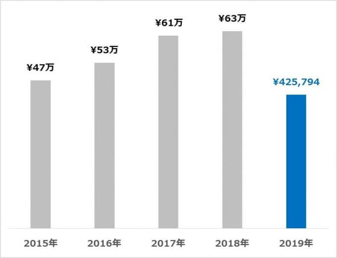 受取配当金の推移 2019.07