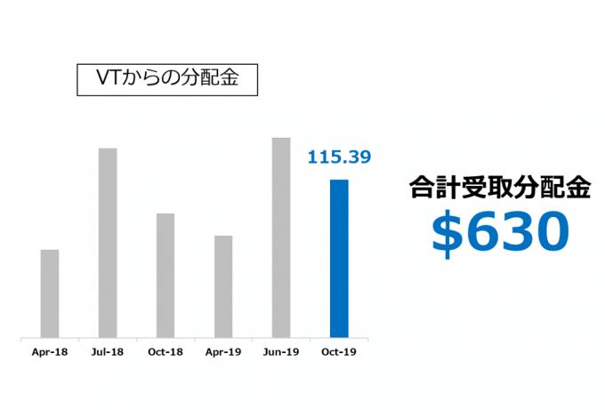 VTからの受取分配金推移 2019.10