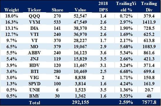 米国株ポートフォリオ 2019.07