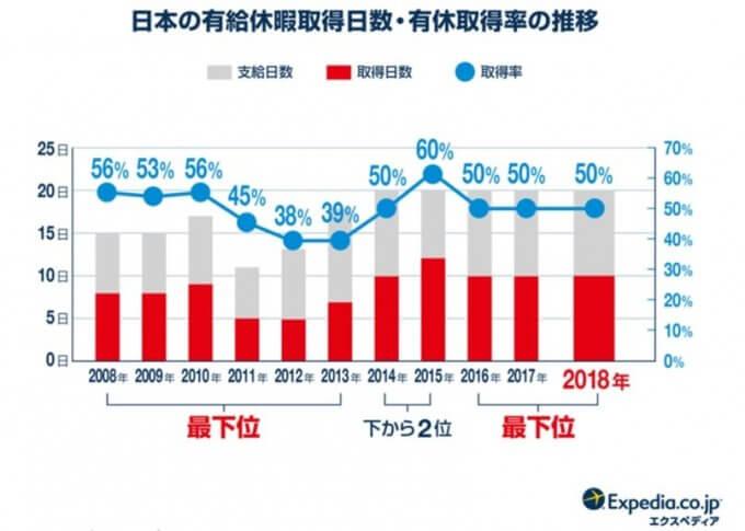 日本の有給取得日数と取得率の推移