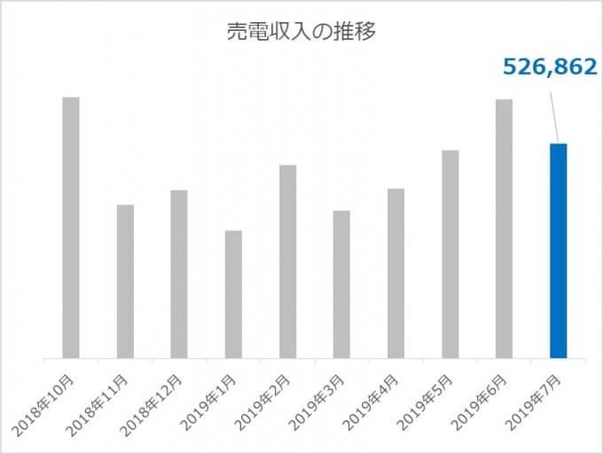 太陽光投資からの売電収入 2019.07