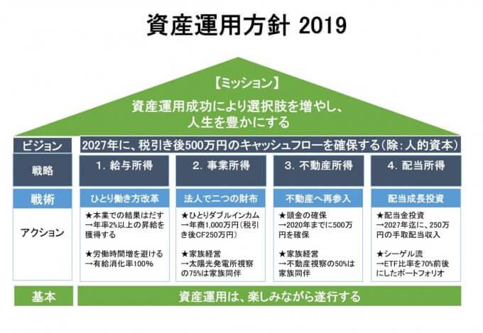 資産運用方針2019