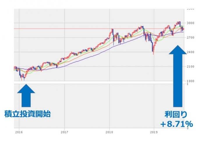 S&P500の週足チャート