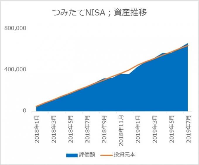つみたてNISAの資産推移_2019.07
