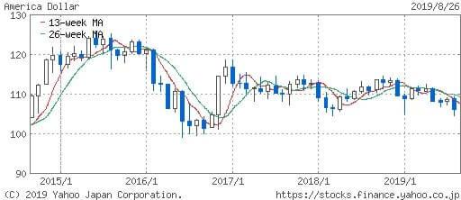 ドル_円の為替チャート