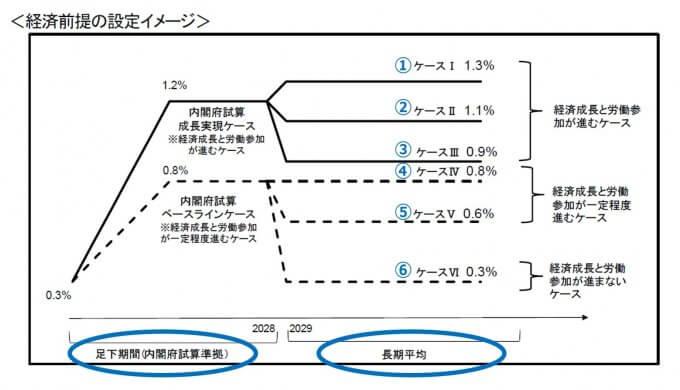 経済前提のイメージ