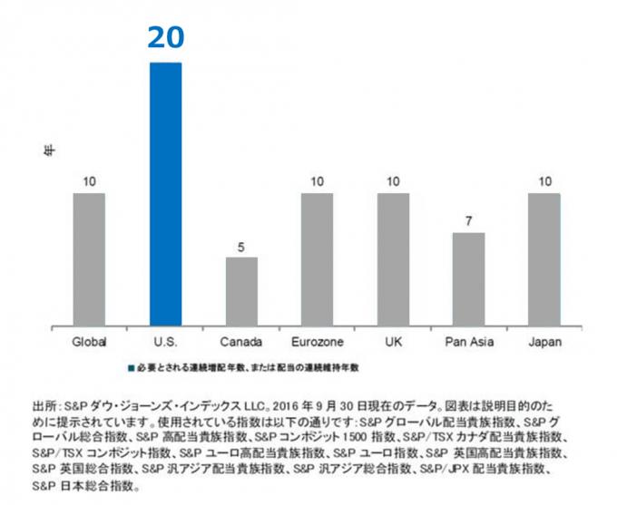 配当貴族に必要とされる連続増配年数_国別比較