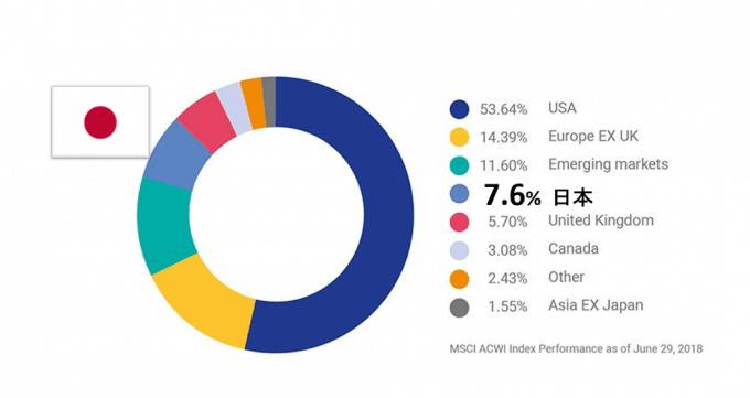 世界株式市場の国別比率(MSCI ACWI index)
