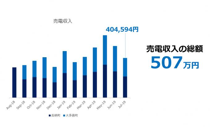 太陽光投資からの売電収入 2019.08