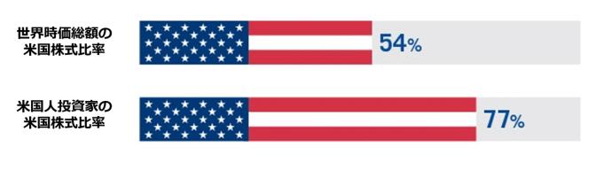 母国バイアス;アメリカ人の米国株投資比率