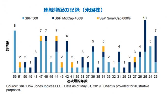米国株の連続増配記録