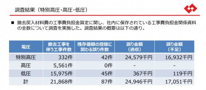 工事費負担金の誤り;TEPCOホームページより