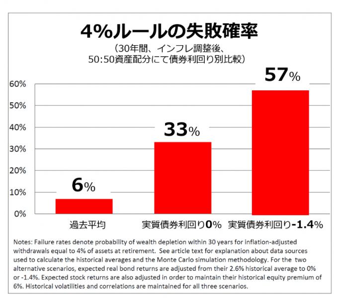 低金利時代の4%ルール失敗確率、引用;The 4% Rule is Not Safe in a Low-Yield World