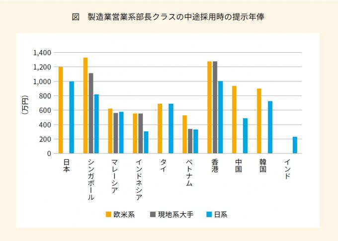 アジアの国別年収比較、外資系と日系企業v1