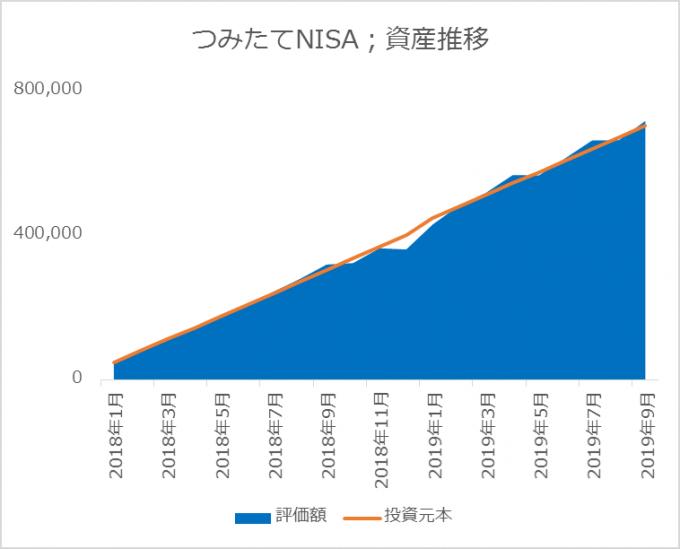 つみたてNISAの資産推移 2019.09.30
