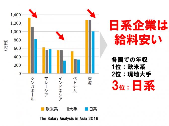 アジアの国別年収比較、外資系と日系企業v3;日本企業の給料は安い