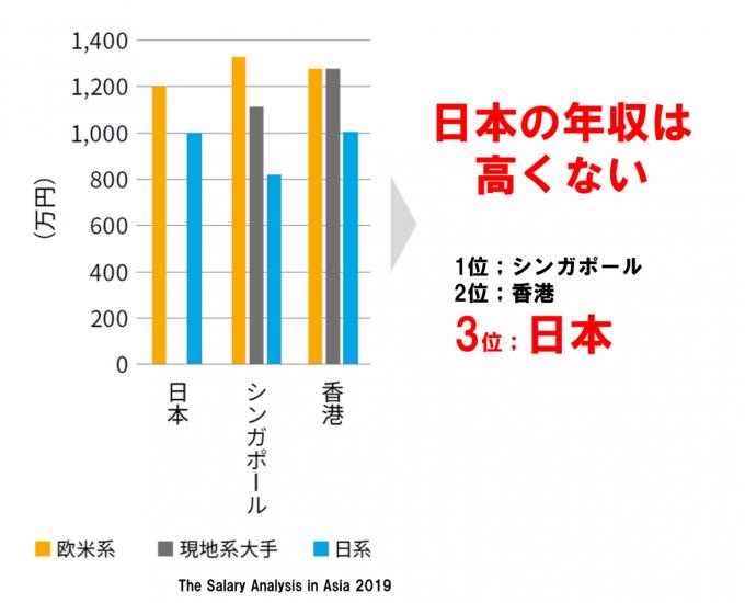 アジアの国別年収比較、外資系と日系企業v2;日本企業の給料は高くない