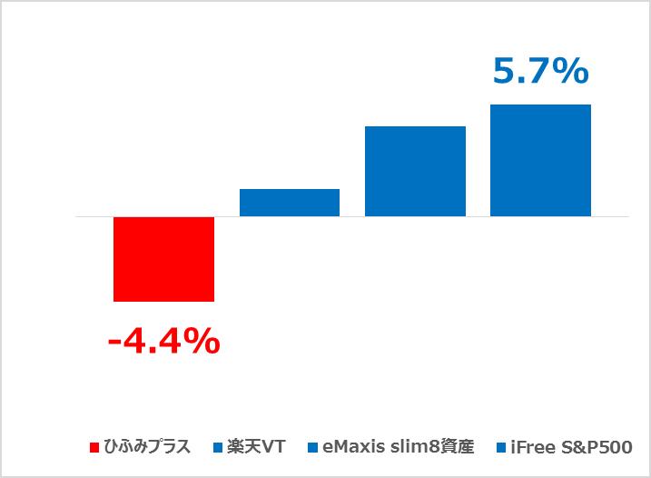 つみたてNISAの運用商品別リターン比較 2019.09.30