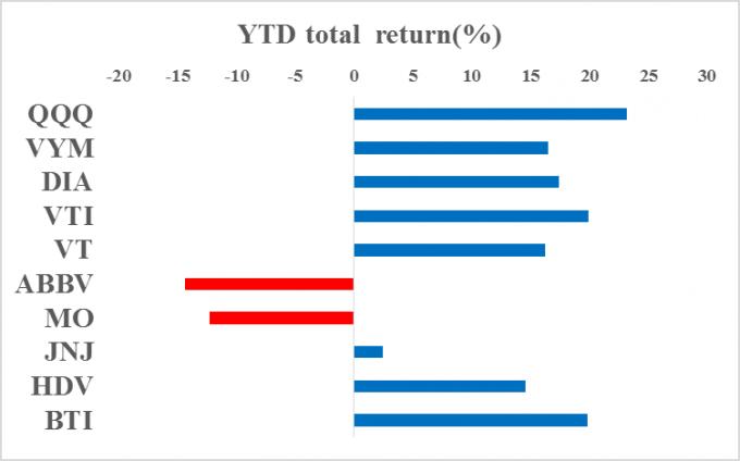 米国株ポートフォリオ 構成上位10銘柄のリターンv1_2019.09.30