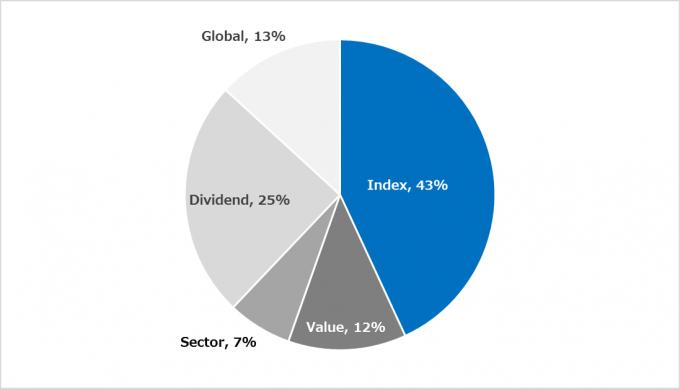 米国株のシーゲル流ポートフォリオ 2019.10.31