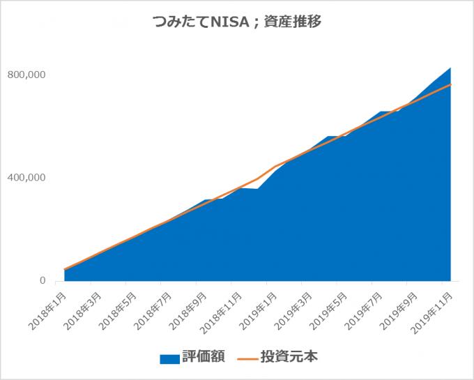つみたてNISAの資産推移 2019.11.30