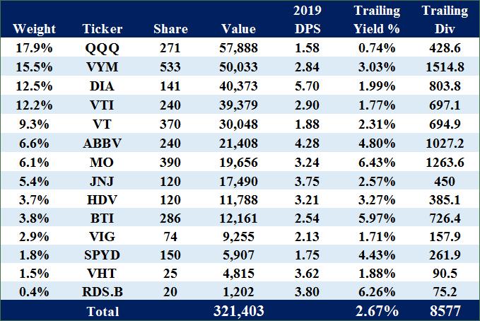 米国株ポートフォリオ 2019.12.28