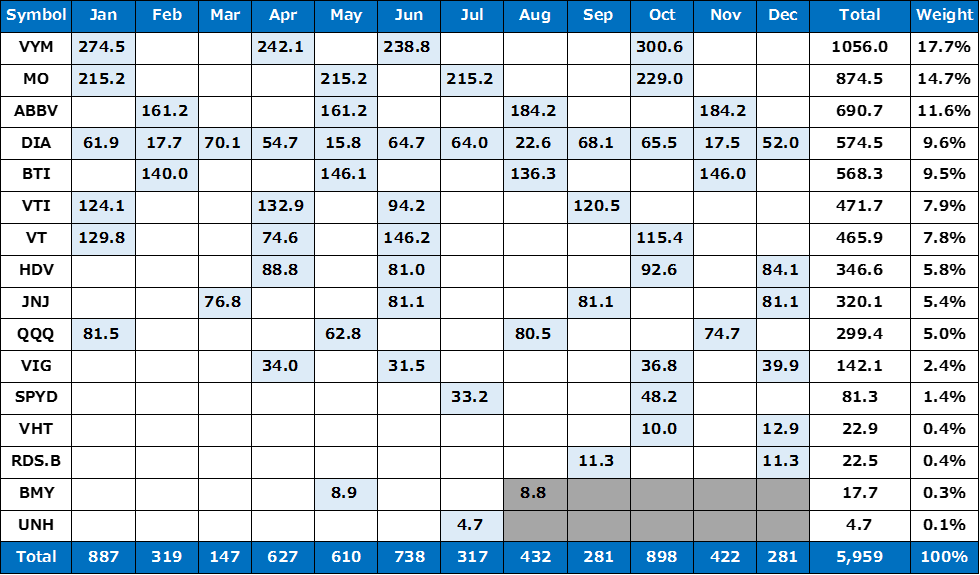 米国株の配当金詳細