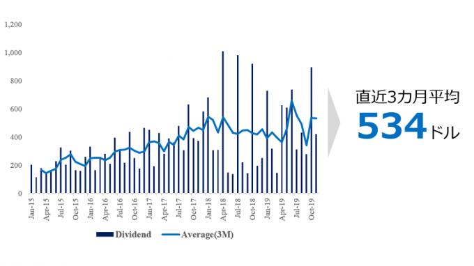 米国株ポートフォリオからの配当金移動三か月平均_2019.11