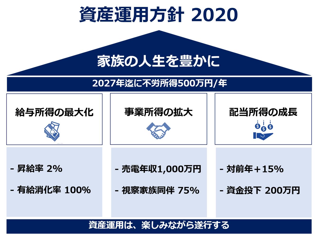 資産運用方針 2020年