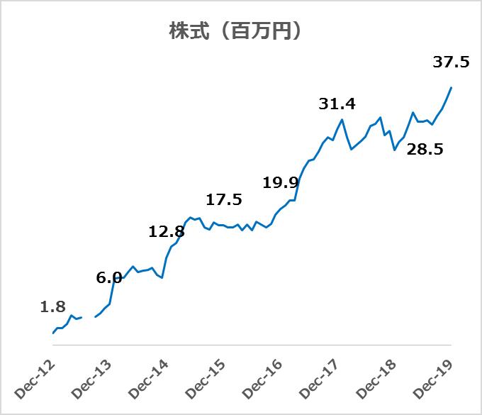 株式投資の推移