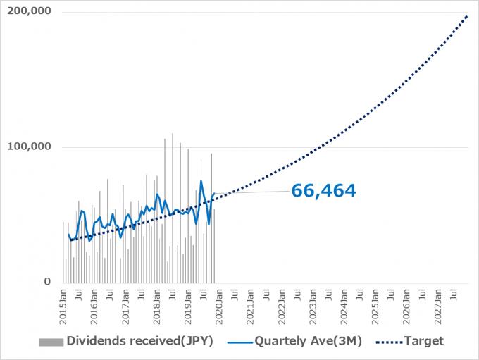 配当金移動三か月平均の推移_2019.11