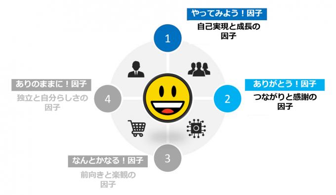 クラスターII 2番目に幸福度が高いグループ