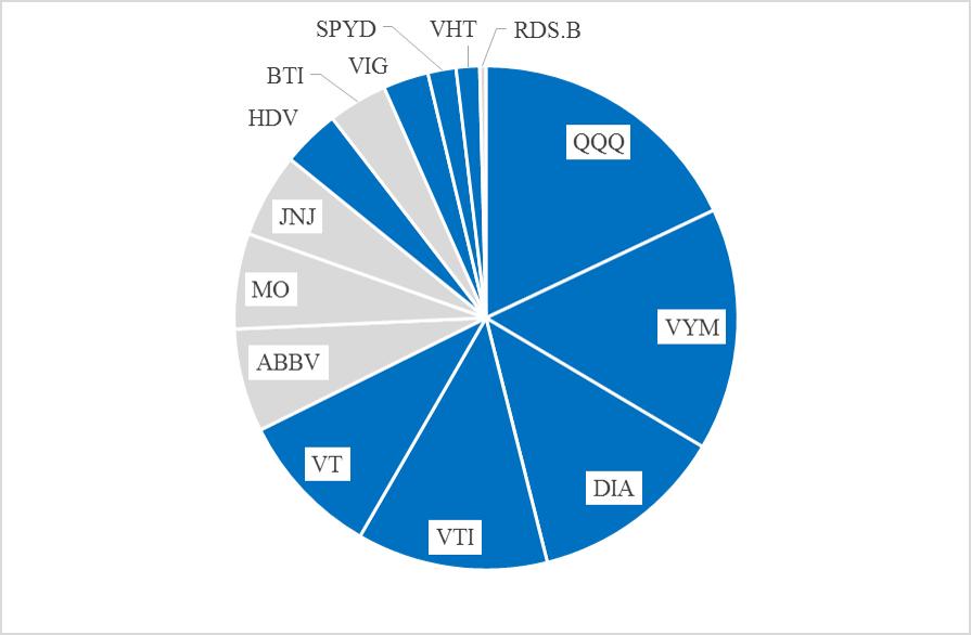 米国株ポートフォリオ ETF比率_2019.12.28