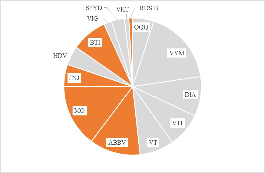 米国株ポートフォリオ 配当金の割合_2019.12.28