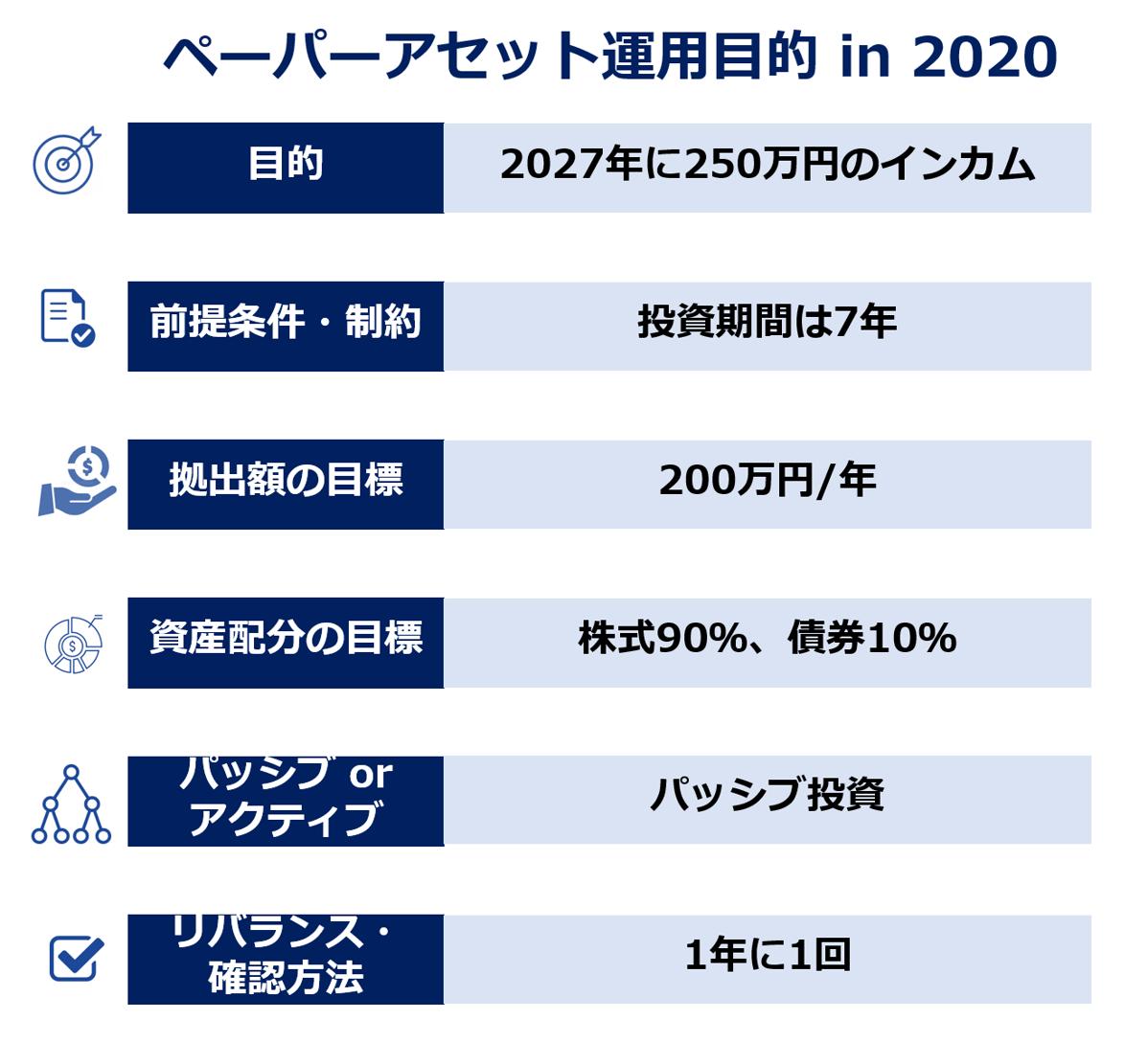 紙資産の運用目的 2020